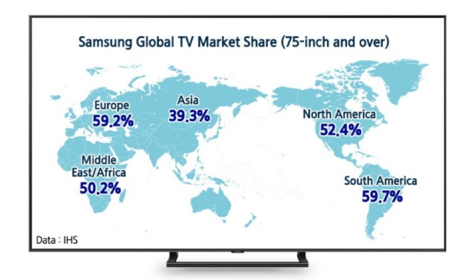 Samsung лидирует на рынке телевизоров с большим экраном